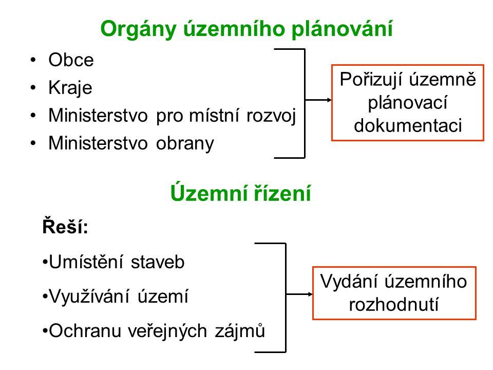 Orgány územního plánování