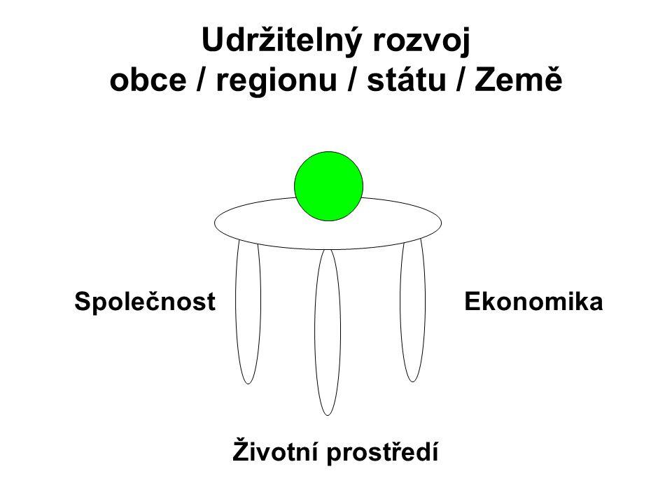 Udržitelný rozvoj obce / regionu / státu / Země