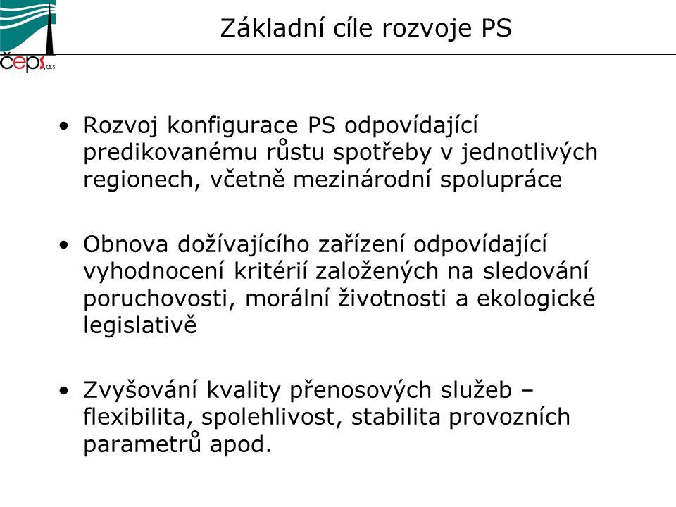 Základní cíle rozvoje PS