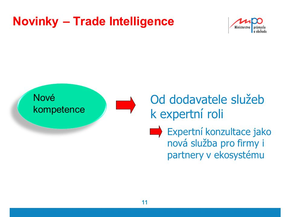 Novinky – Trade Intelligence