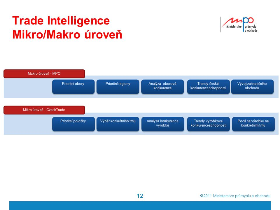 Trade Intelligence Mikro/Makro úroveň