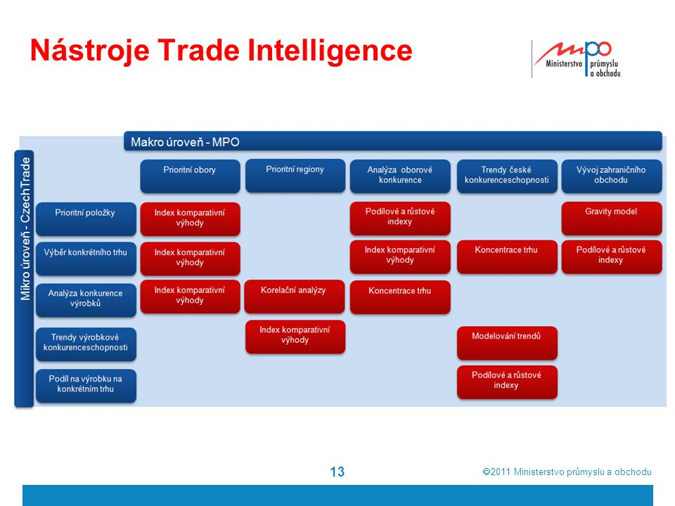 Nástroje Trade Intelligence