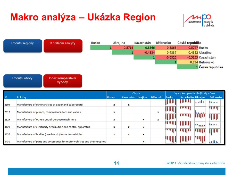 Makro analýza – Ukázka Region