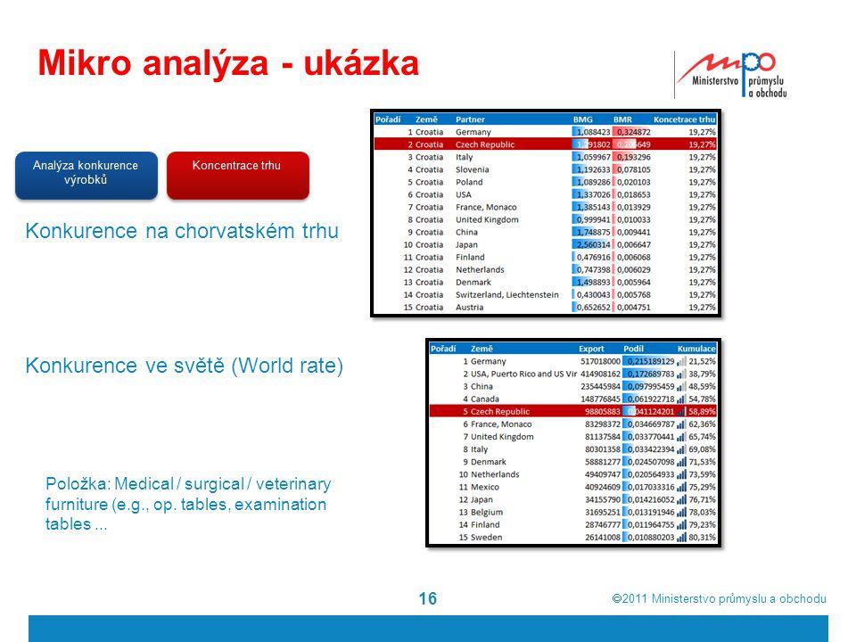 Mikro analýza - ukázka Konkurence na chorvatském trhu