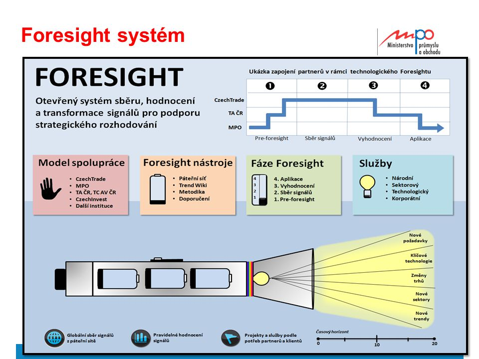 Foresight systém