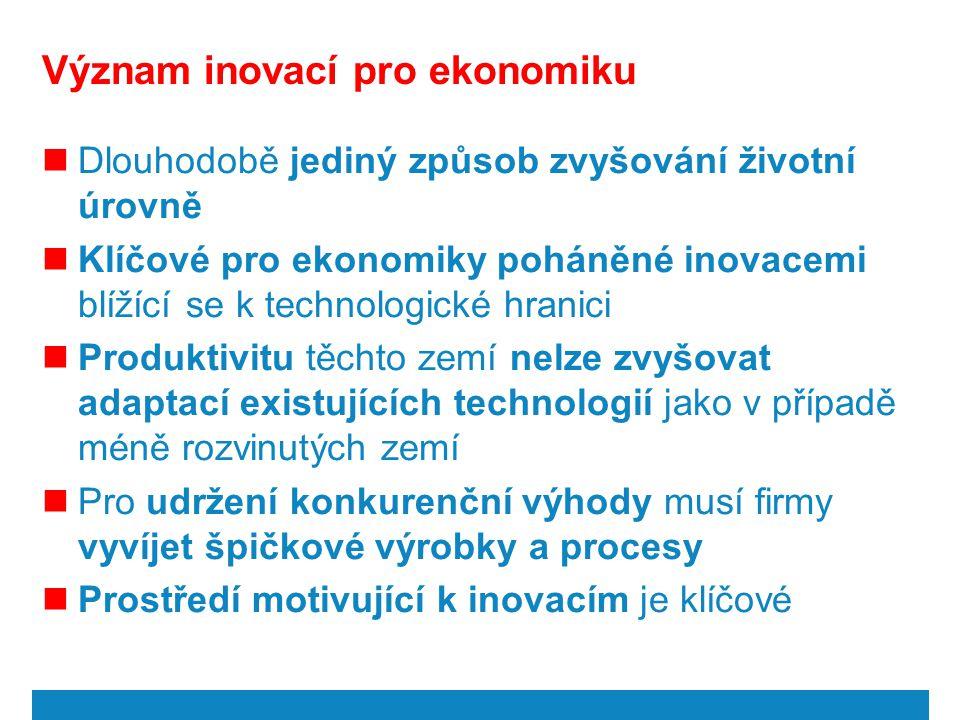 Význam inovací pro ekonomiku