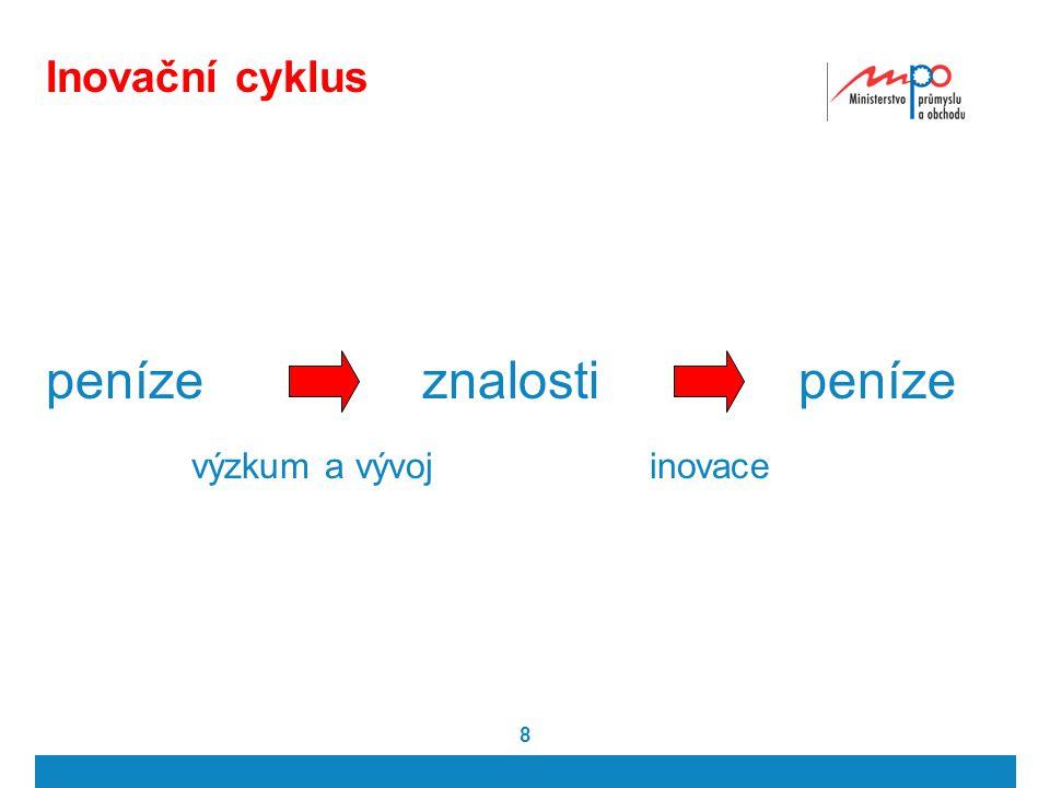 Inovační cyklus peníze znalosti peníze výzkum a vývoj inovace 8 8