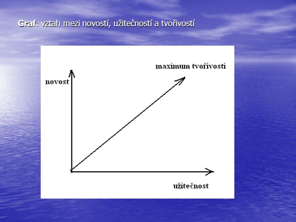 Graf: vztah mezi novostí, užitečností a tvořivostí