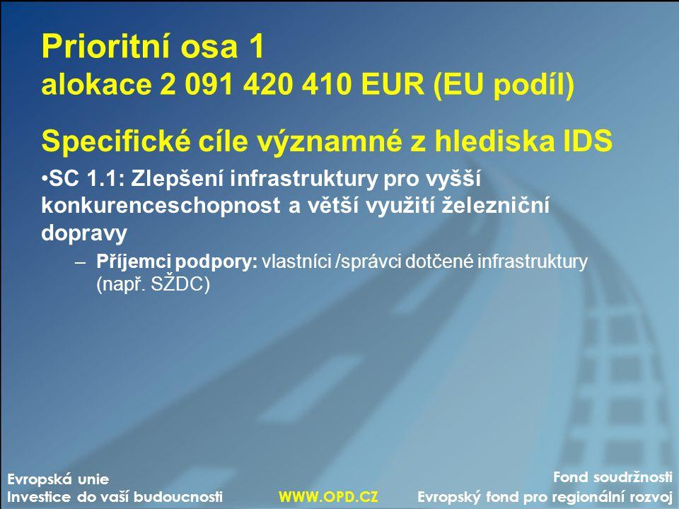 Prioritní osa 1 alokace 2 091 420 410 EUR (EU podíl)