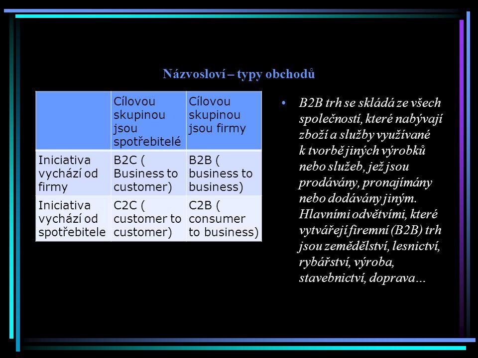 Názvosloví – typy obchodů