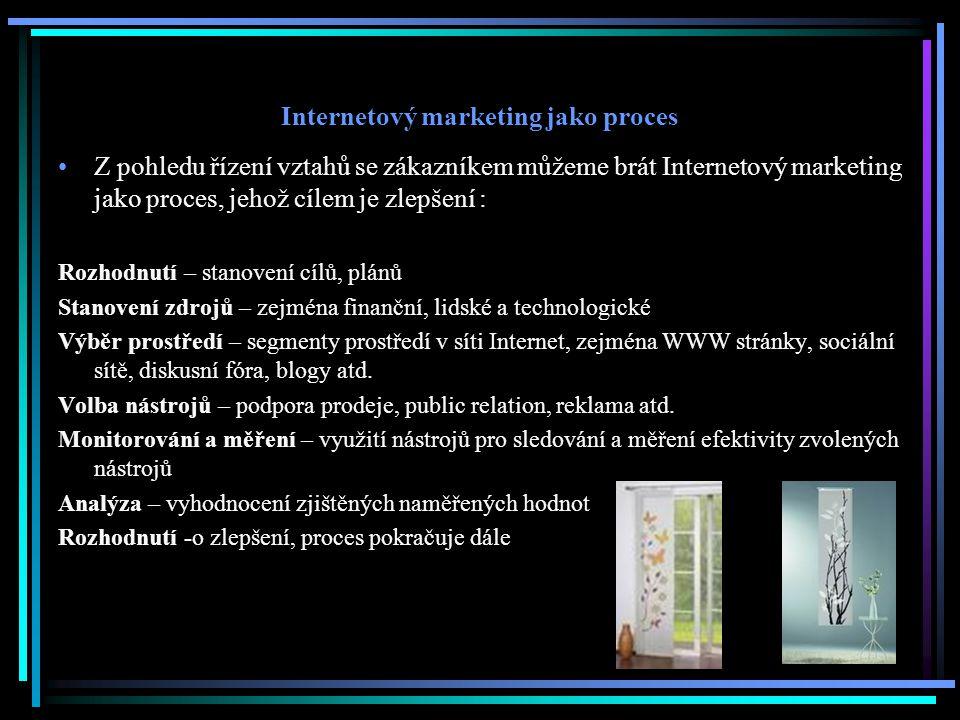 Internetový marketing jako proces