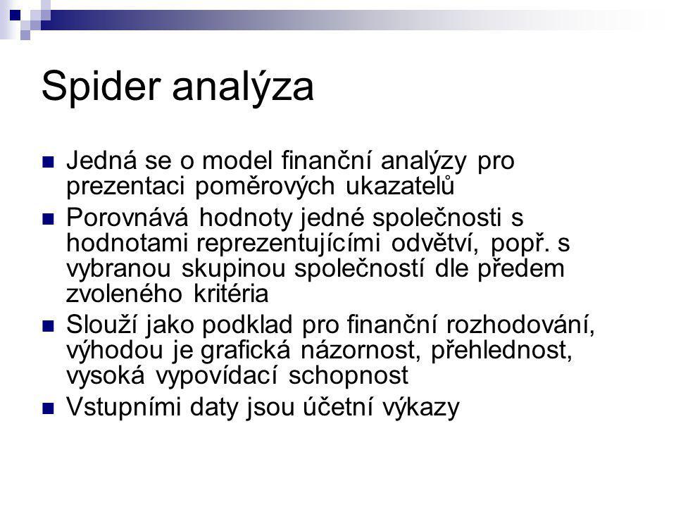 Spider analýza Jedná se o model finanční analýzy pro prezentaci poměrových ukazatelů.