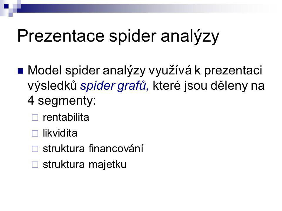Prezentace spider analýzy