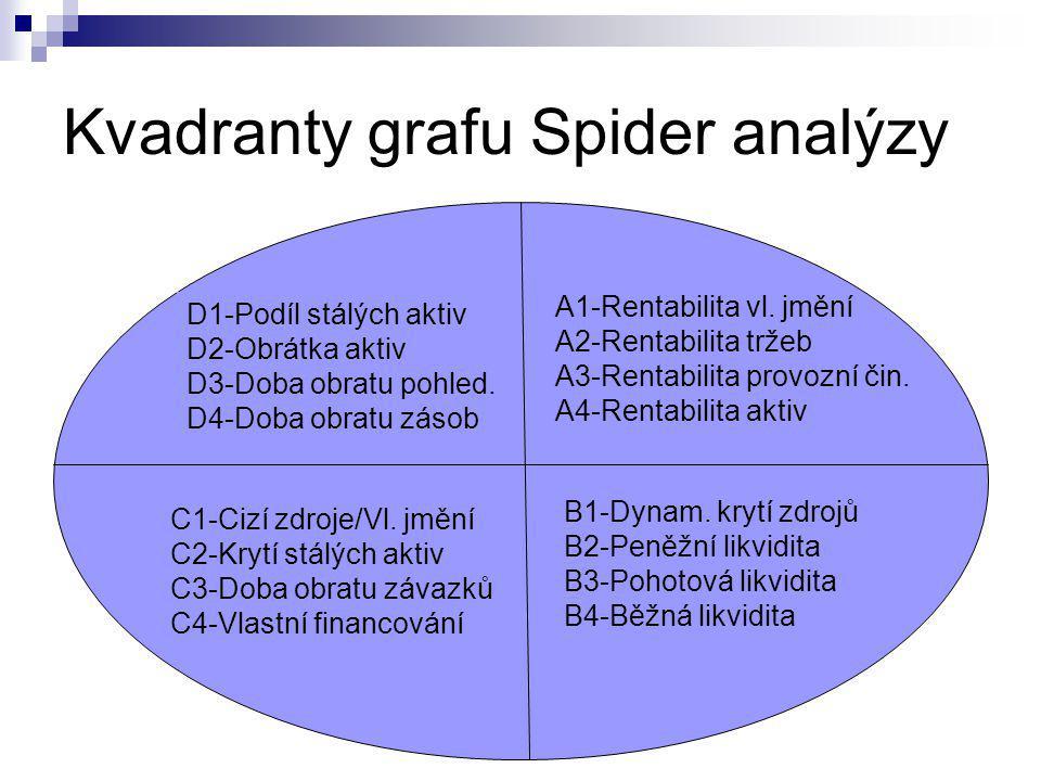 Kvadranty grafu Spider analýzy