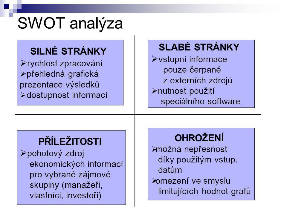 SWOT analýza SLABÉ STRÁNKY SILNÉ STRÁNKY vstupní informace