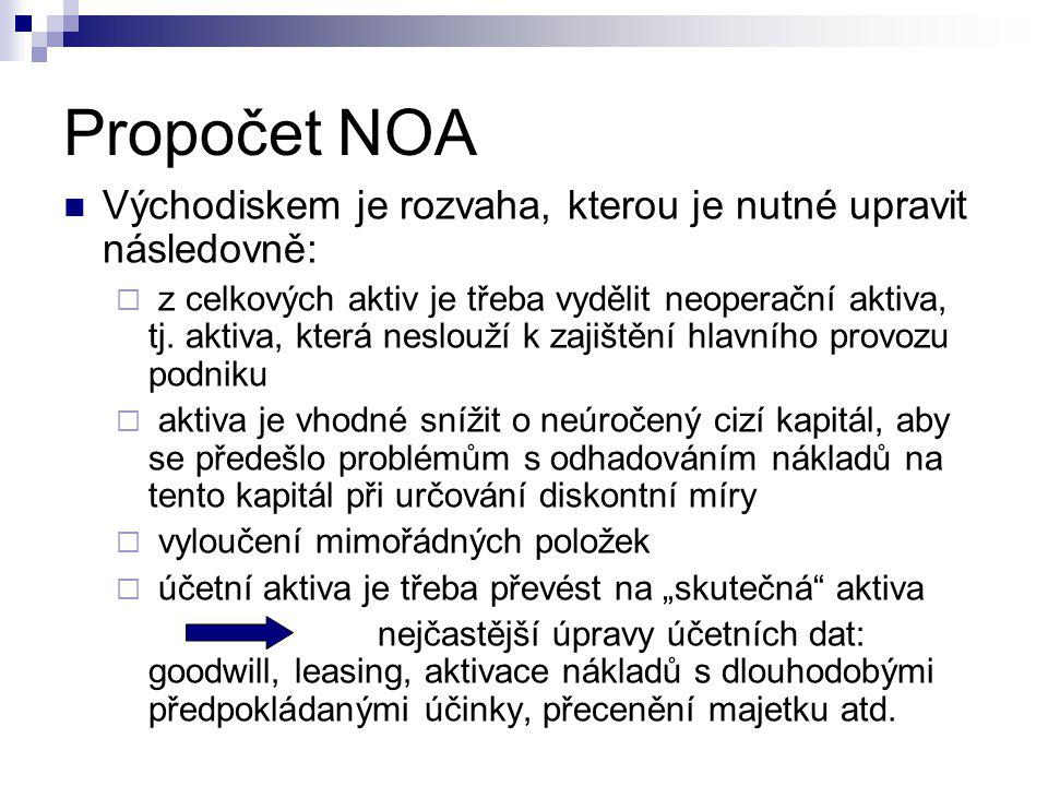 Propočet NOA Východiskem je rozvaha, kterou je nutné upravit následovně: