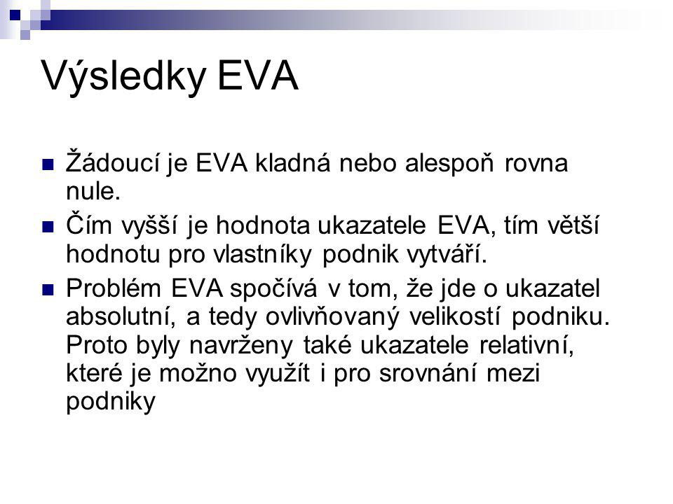 Výsledky EVA Žádoucí je EVA kladná nebo alespoň rovna nule.