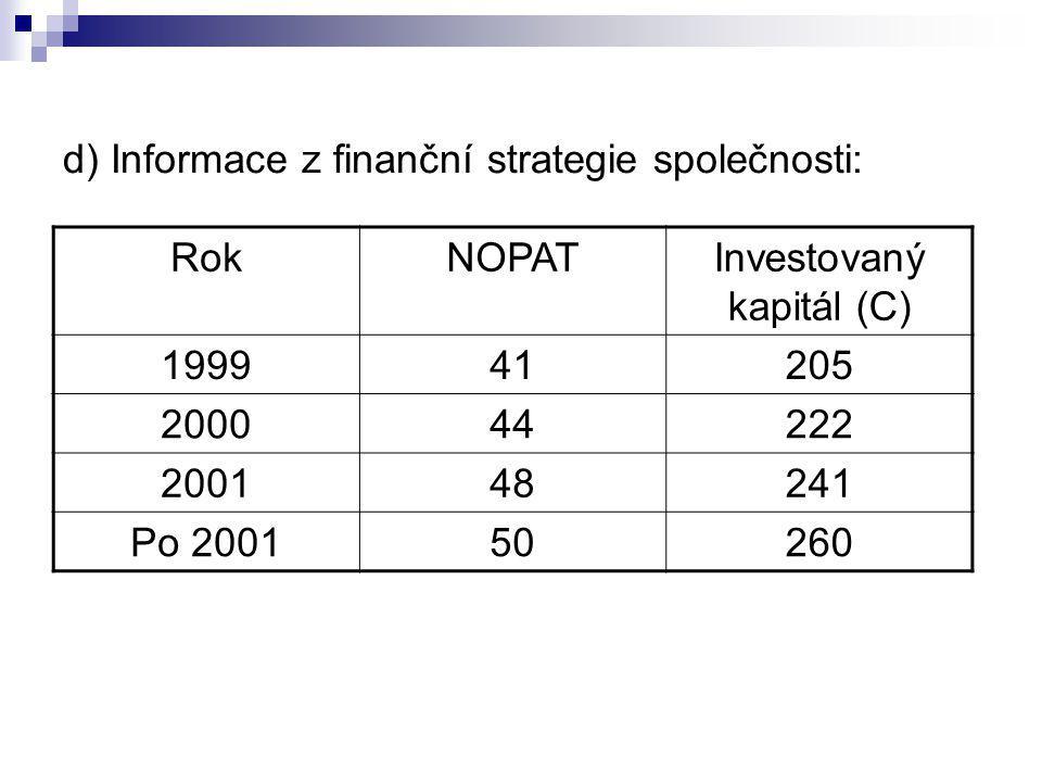Investovaný kapitál (C)