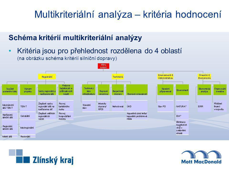 Multikriteriální analýza – kritéria hodnocení