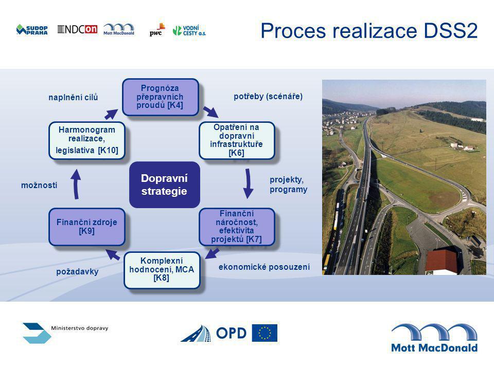 Proces realizace DSS2 Dopravní strategie