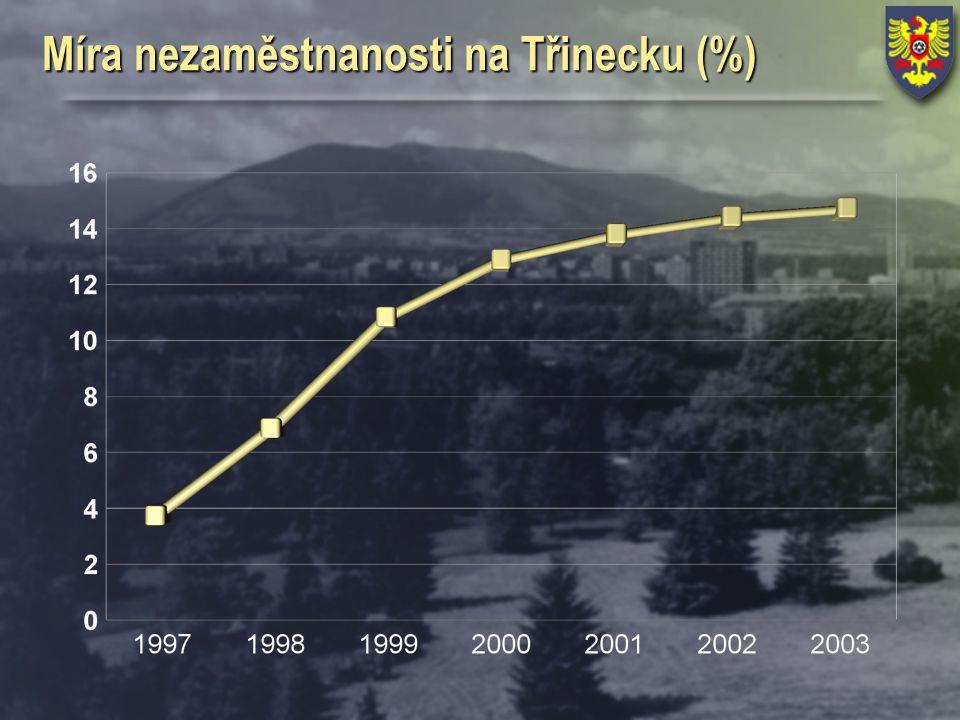 Míra nezaměstnanosti na Třinecku (%)