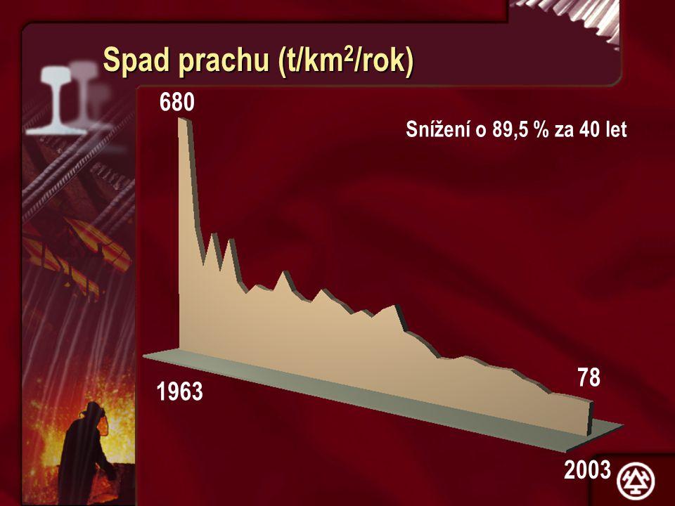 Spad prachu (t/km2/rok)