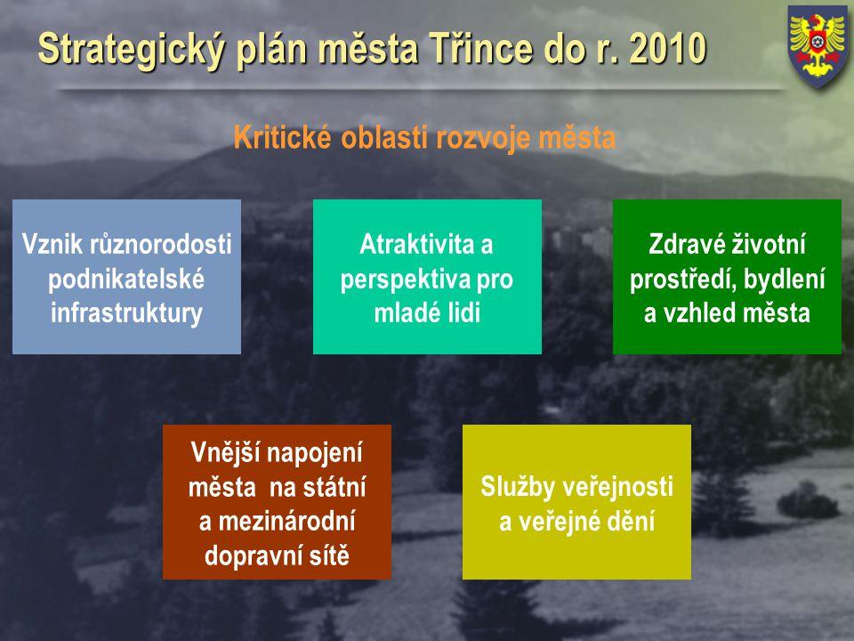 Strategický plán města Třince do r. 2010