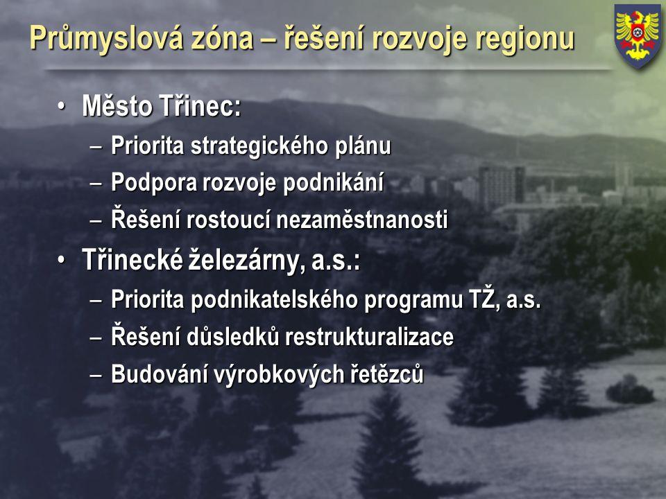 Průmyslová zóna – řešení rozvoje regionu