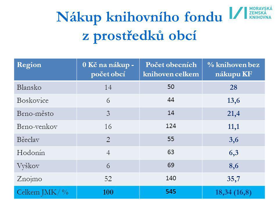 Nákup knihovního fondu z prostředků obcí