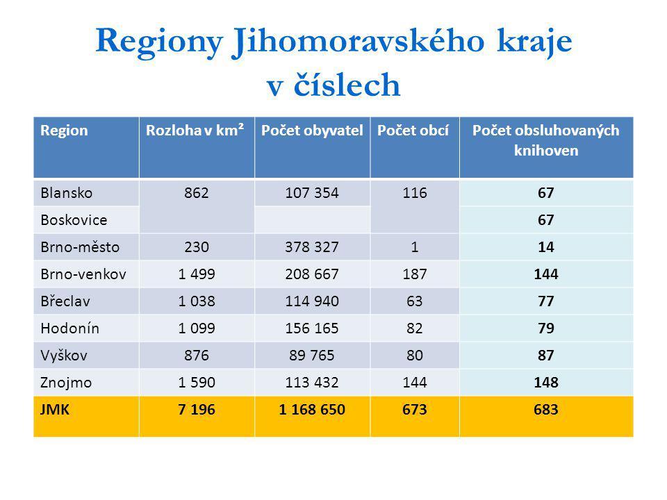 Regiony Jihomoravského kraje v číslech