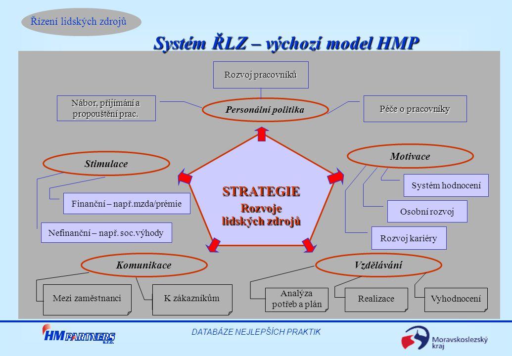 Systém ŘLZ – výchozí model HMP