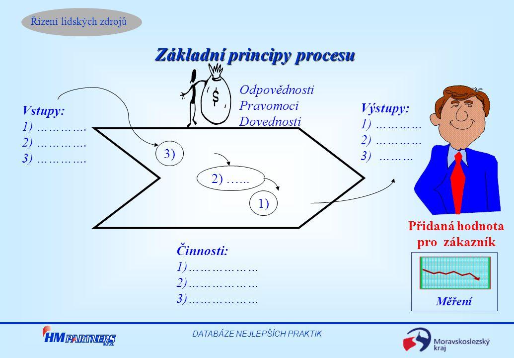 Základní principy procesu Přidaná hodnota pro zákazník