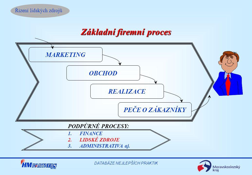 Základní firemní proces