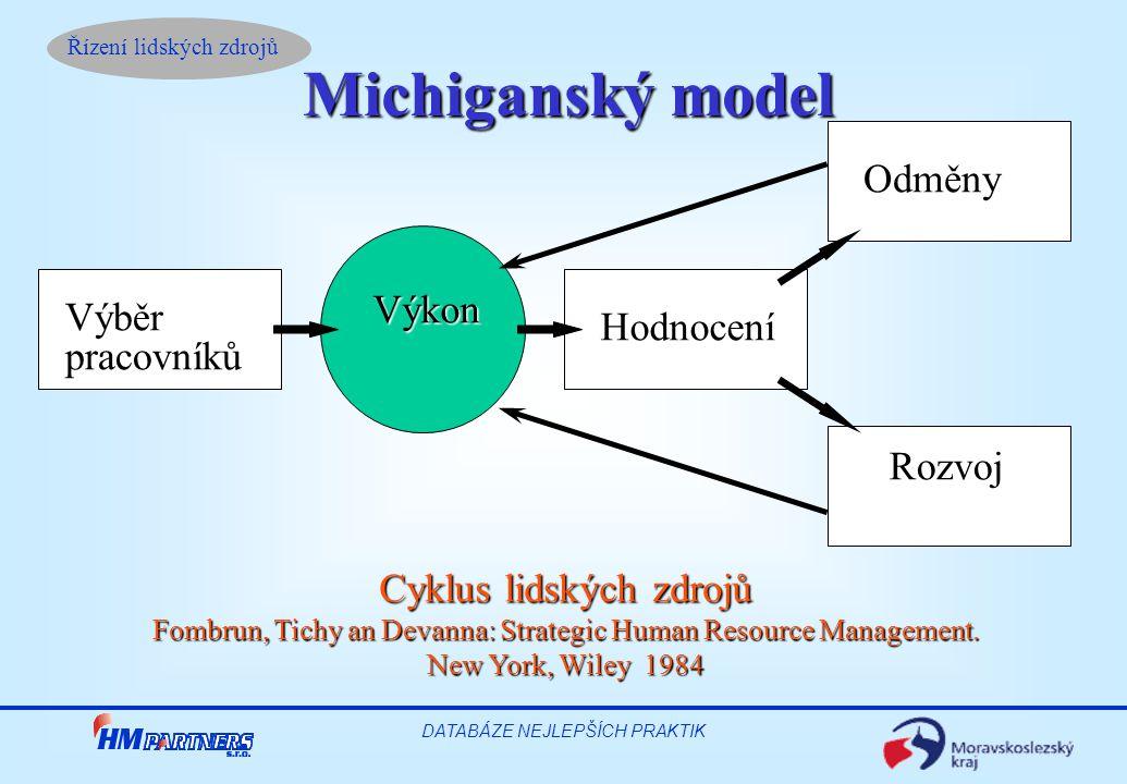 Michiganský model Výběr pracovníků Hodnocení Odměny Rozvoj Výkon