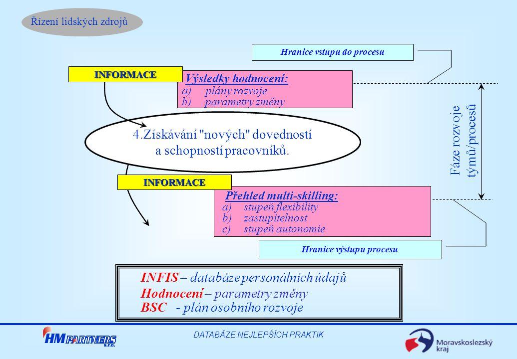 Hranice vstupu do procesu Hranice výstupu procesu