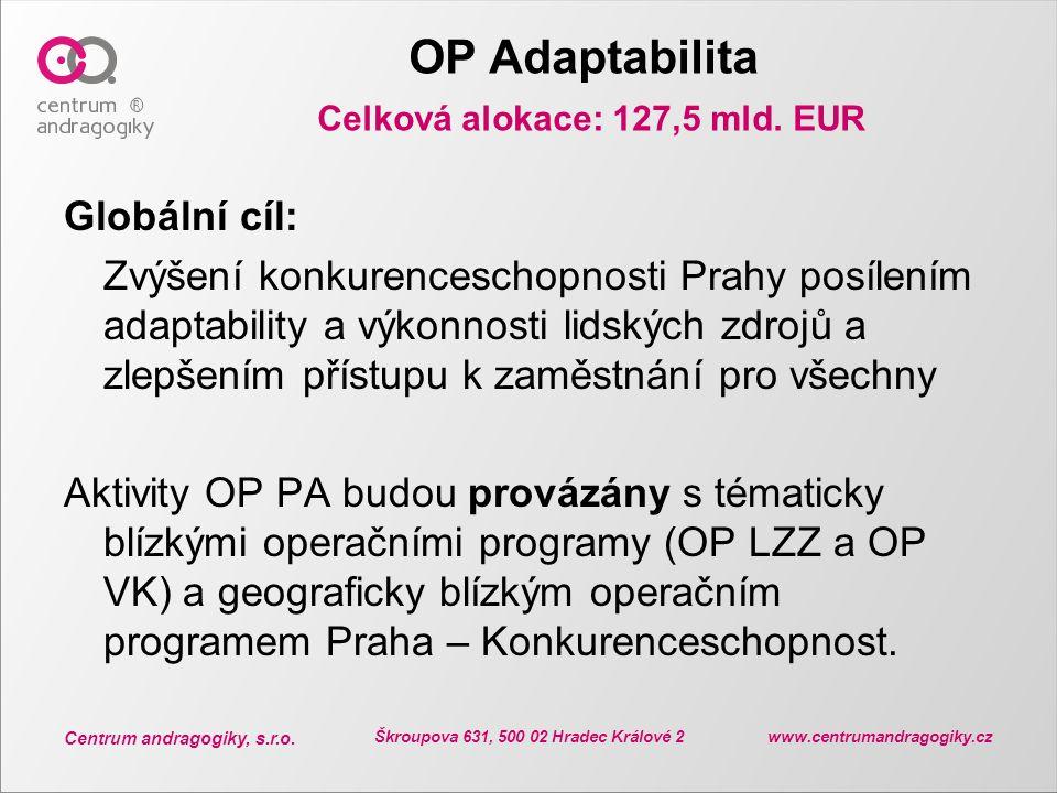 OP Adaptabilita Celková alokace: 127,5 mld. EUR