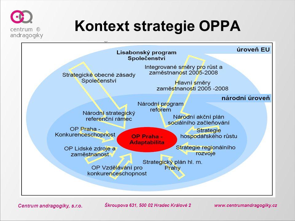 Kontext strategie OPPA