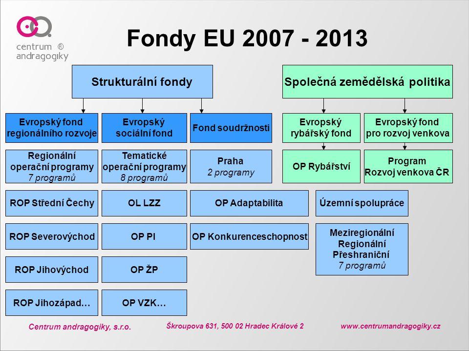 Fondy EU 2007 - 2013 Strukturální fondy Společná zemědělská politika