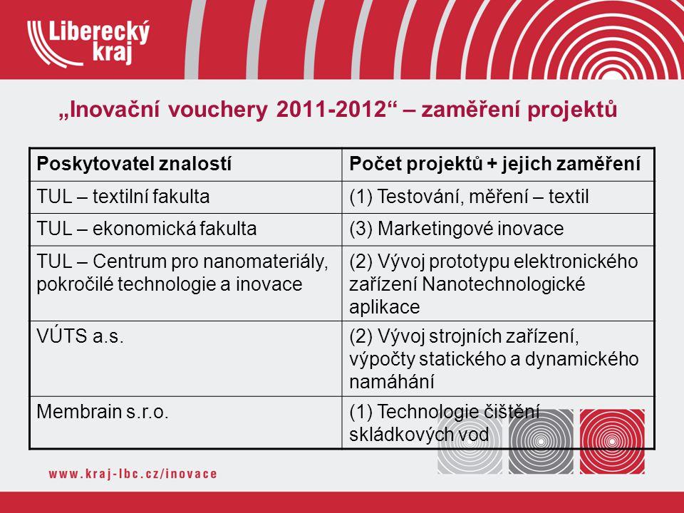 """""""Inovační vouchery 2011-2012 – zaměření projektů"""