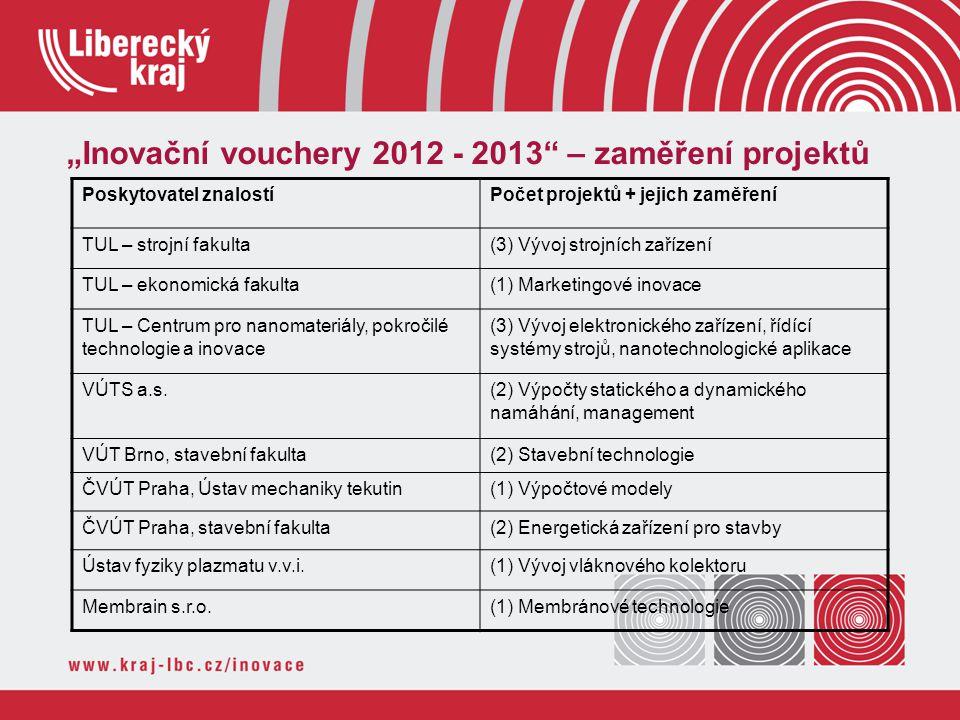 """""""Inovační vouchery 2012 - 2013 – zaměření projektů"""