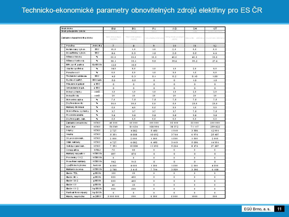 Technicko-ekonomické parametry obnovitelných zdrojů elektřiny pro ES ČR