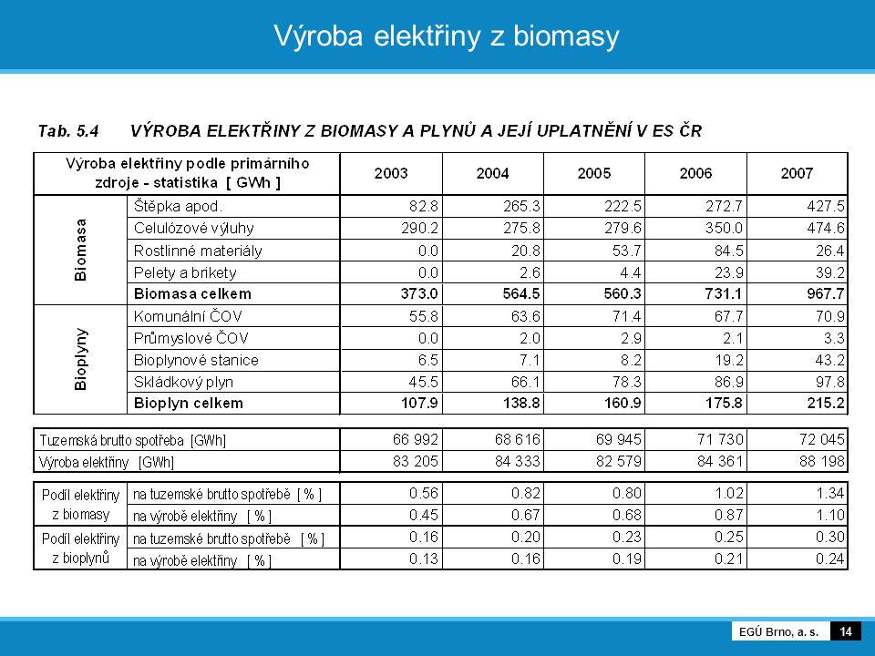 Výroba elektřiny z biomasy