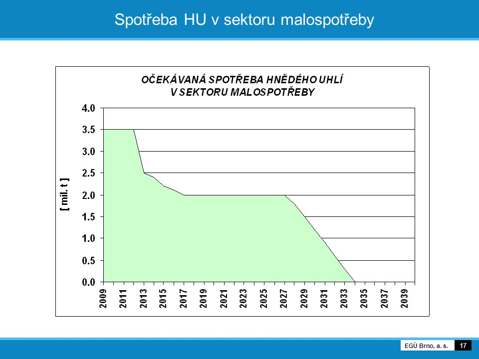 Spotřeba HU v sektoru malospotřeby