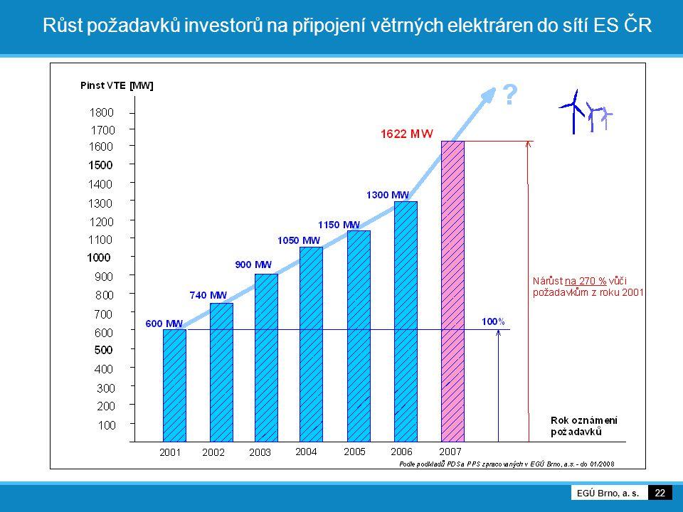 Růst požadavků investorů na připojení větrných elektráren do sítí ES ČR