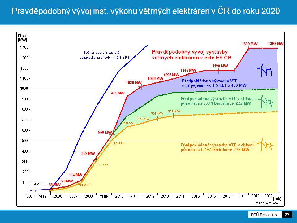 Pravděpodobný vývoj inst. výkonu větrných elektráren v ČR do roku 2020