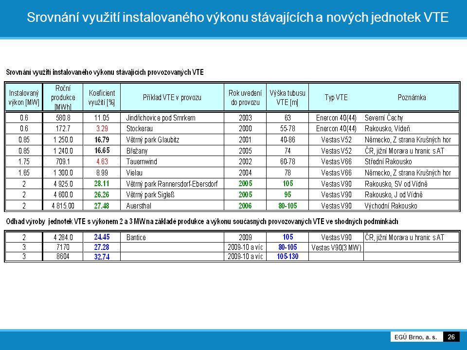 Srovnání využití instalovaného výkonu stávajících a nových jednotek VTE