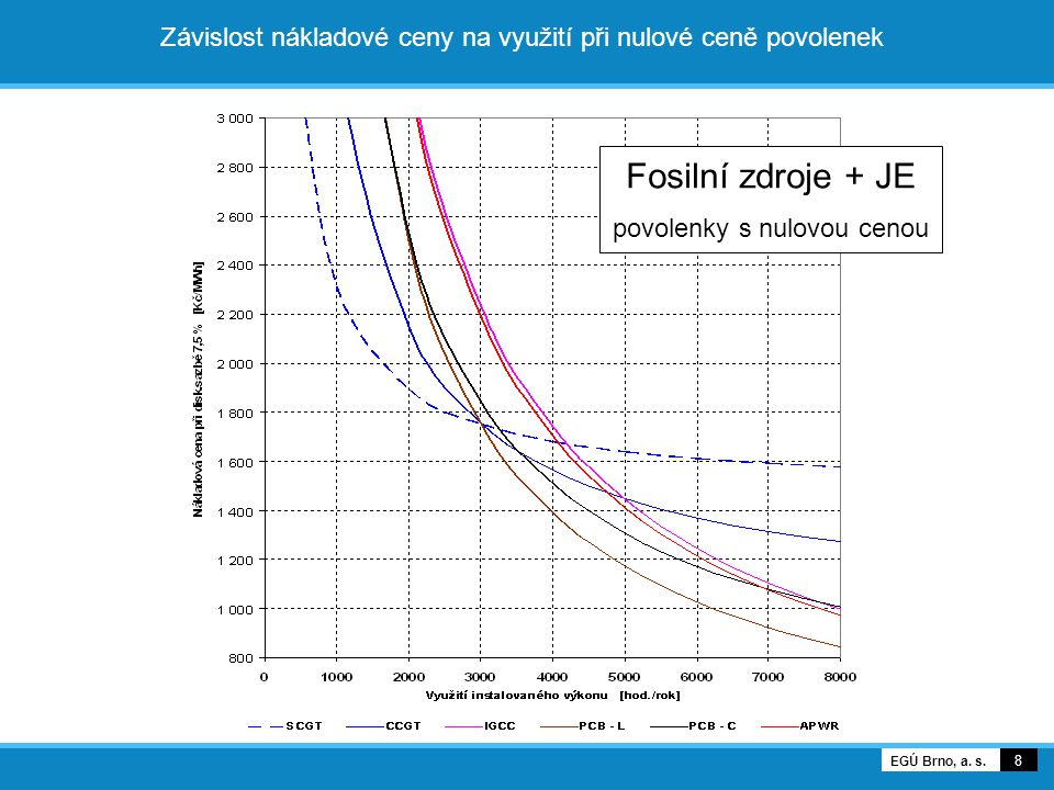 Závislost nákladové ceny na využití při nulové ceně povolenek