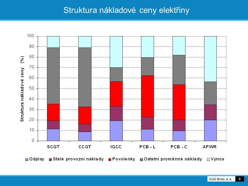 Struktura nákladové ceny elektřiny