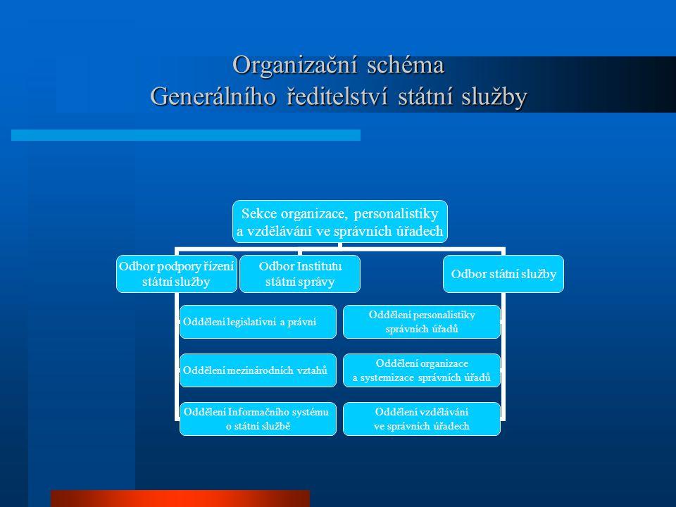 Organizační schéma Generálního ředitelství státní služby