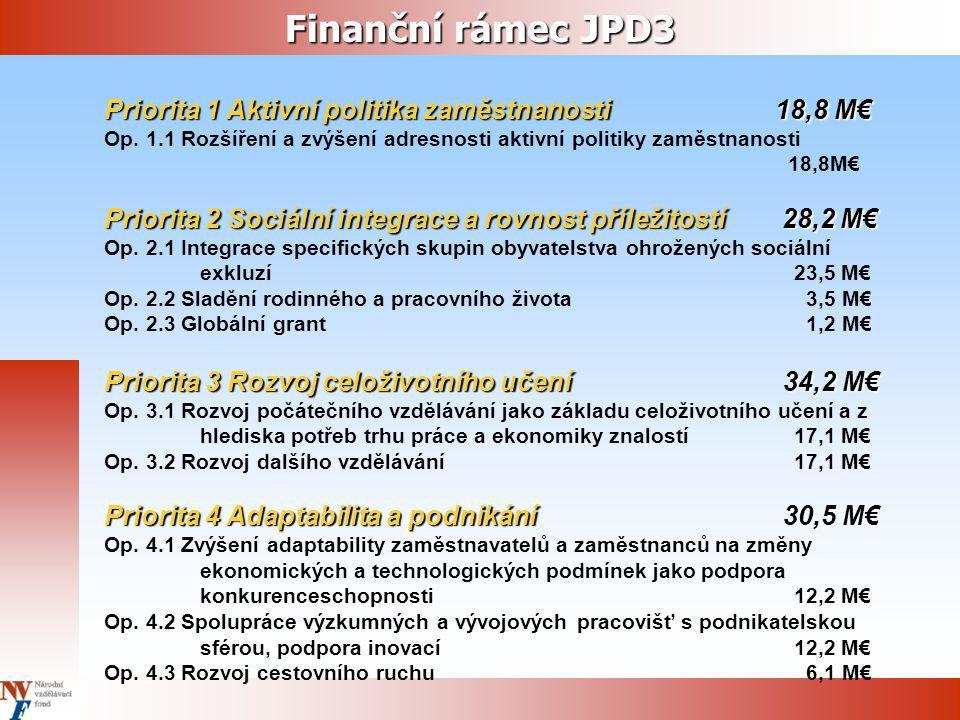 Finanční rámec JPD3 Priorita 1 Aktivní politika zaměstnanosti 18,8 M€